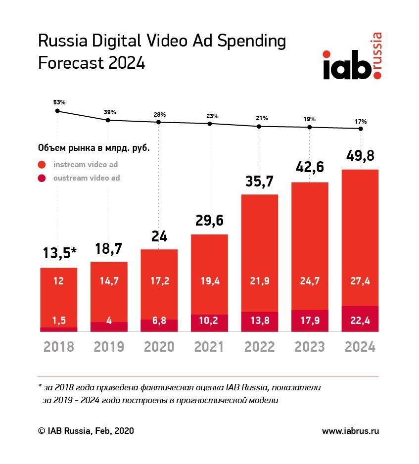 Динамика роста рынка видеорекламы. Источник: https://iabrus.ru/news/1784