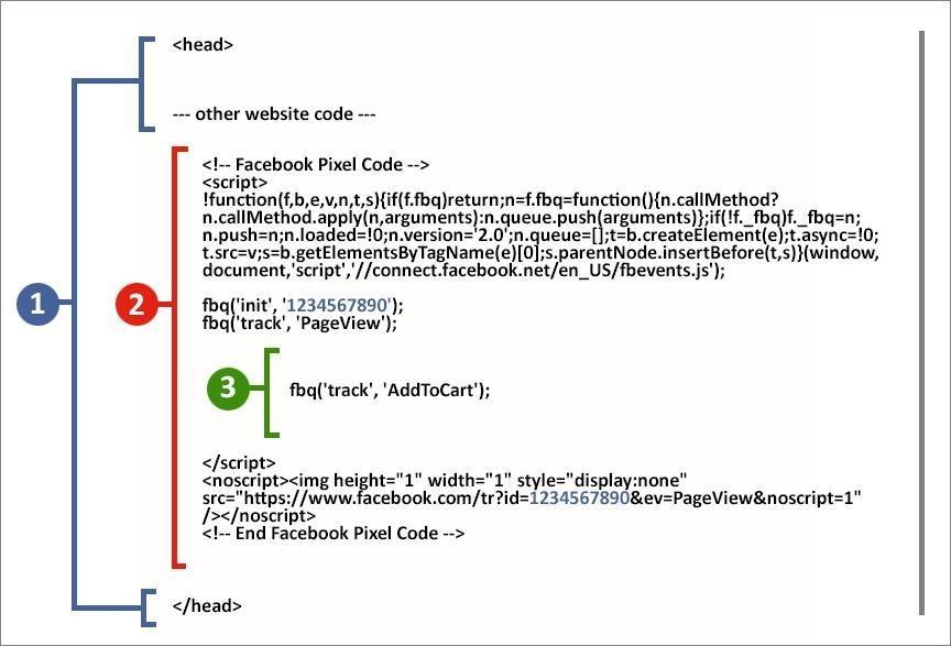 Разбор кода, который используется при срабатывании события Facebook